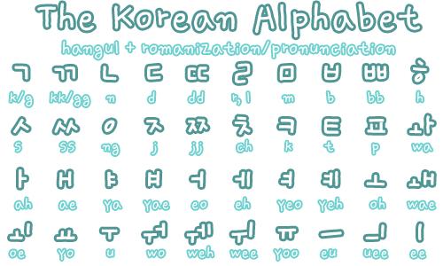 Học bảng chữ cái tiếng Hàn dễ như ăn kẹo
